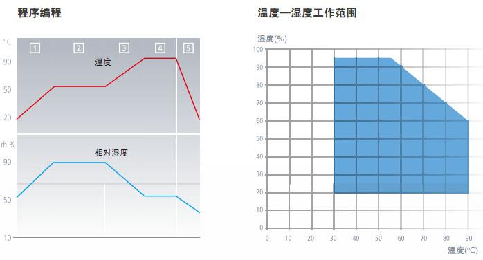 高温高湿试验箱HCP153